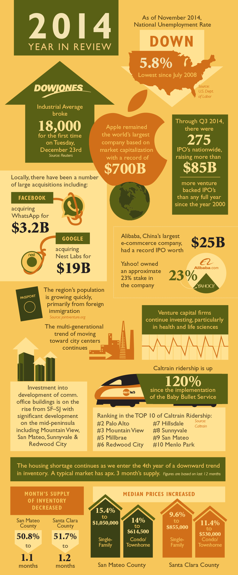 Year in Review Infographic Social 2015-01