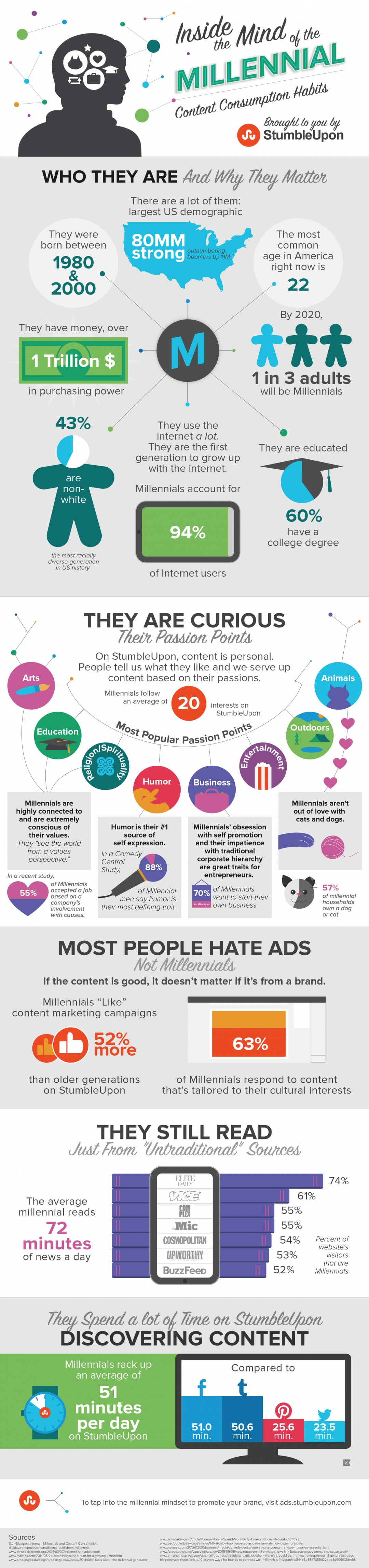 Kowal StumbleUpon Millennials Infographic Long 2015-05 rev007(a)