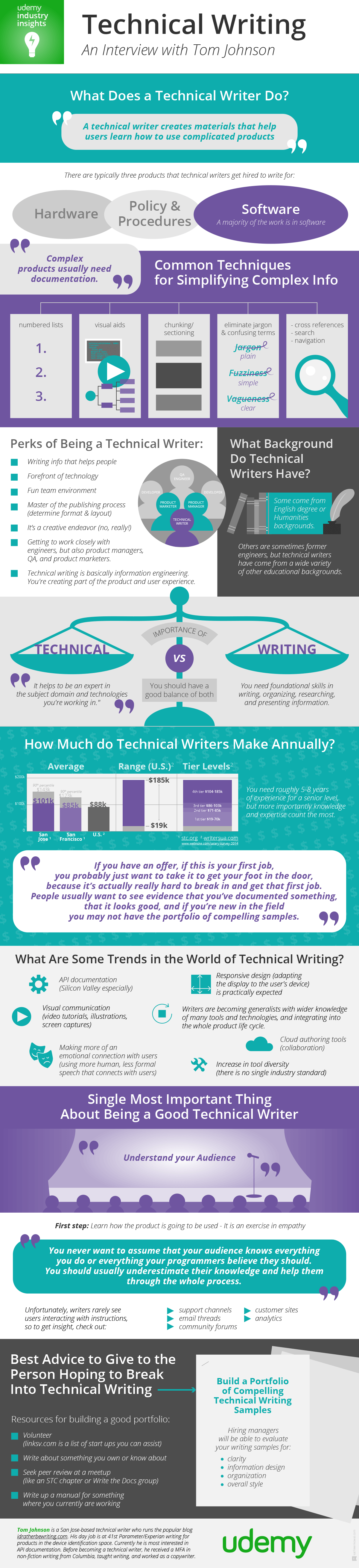 Udemy Industry Insights Podcast Infographic - Tech Writing