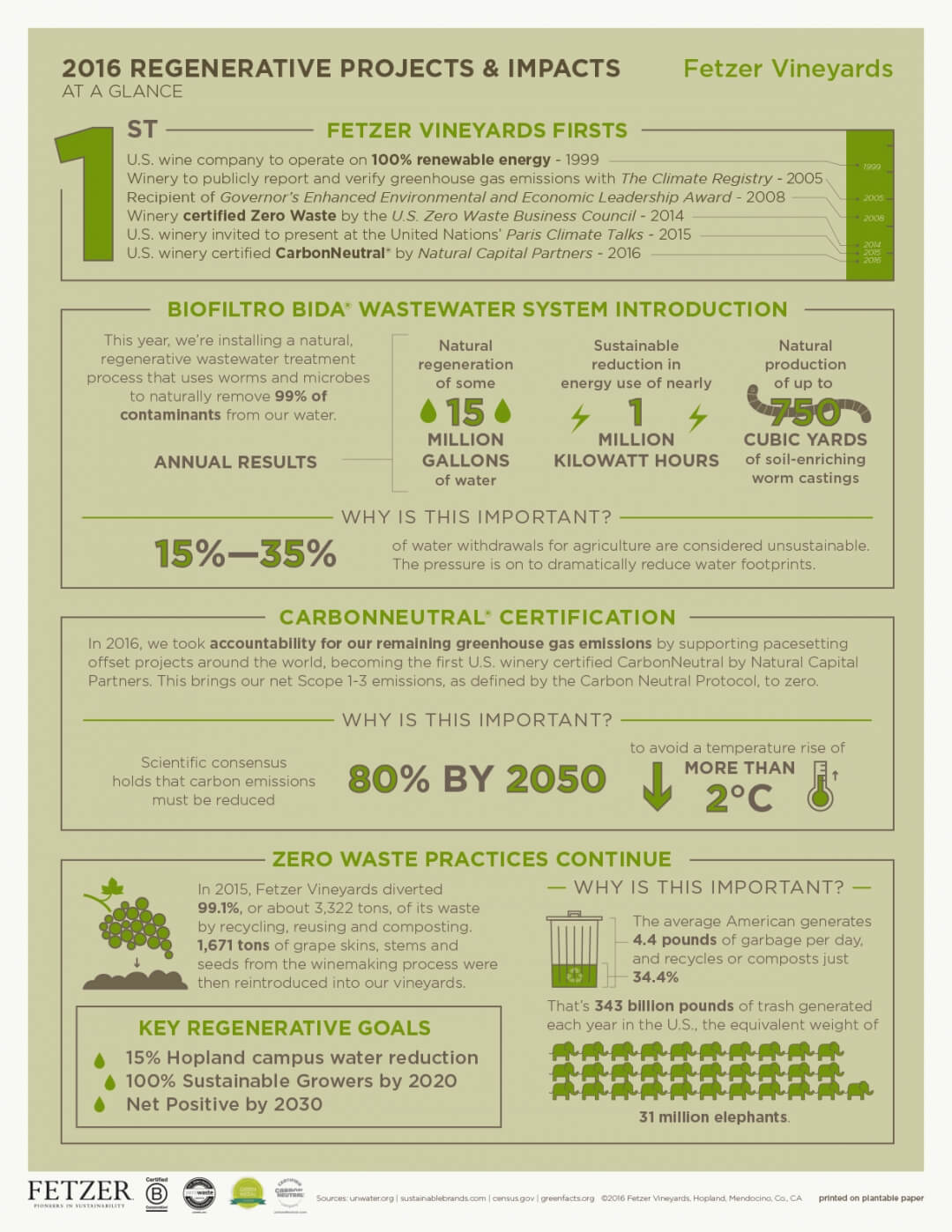 Fetzer Infographic Kowal 2016-09 final