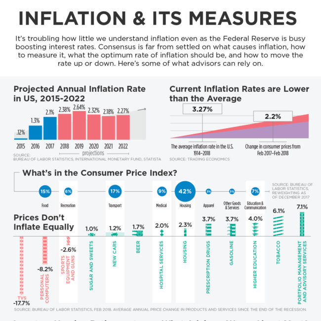 inflation and its causes pakistan This article is an attempt to discuss the main causes of food inflation in pakistan and their impact on the buying power of the poor and vulnerable people and suggest remedies.